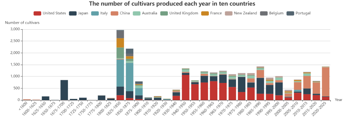 The number of cultivars produced each year in ten countries